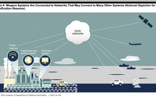 DoD Weapon System Cybersecurity
