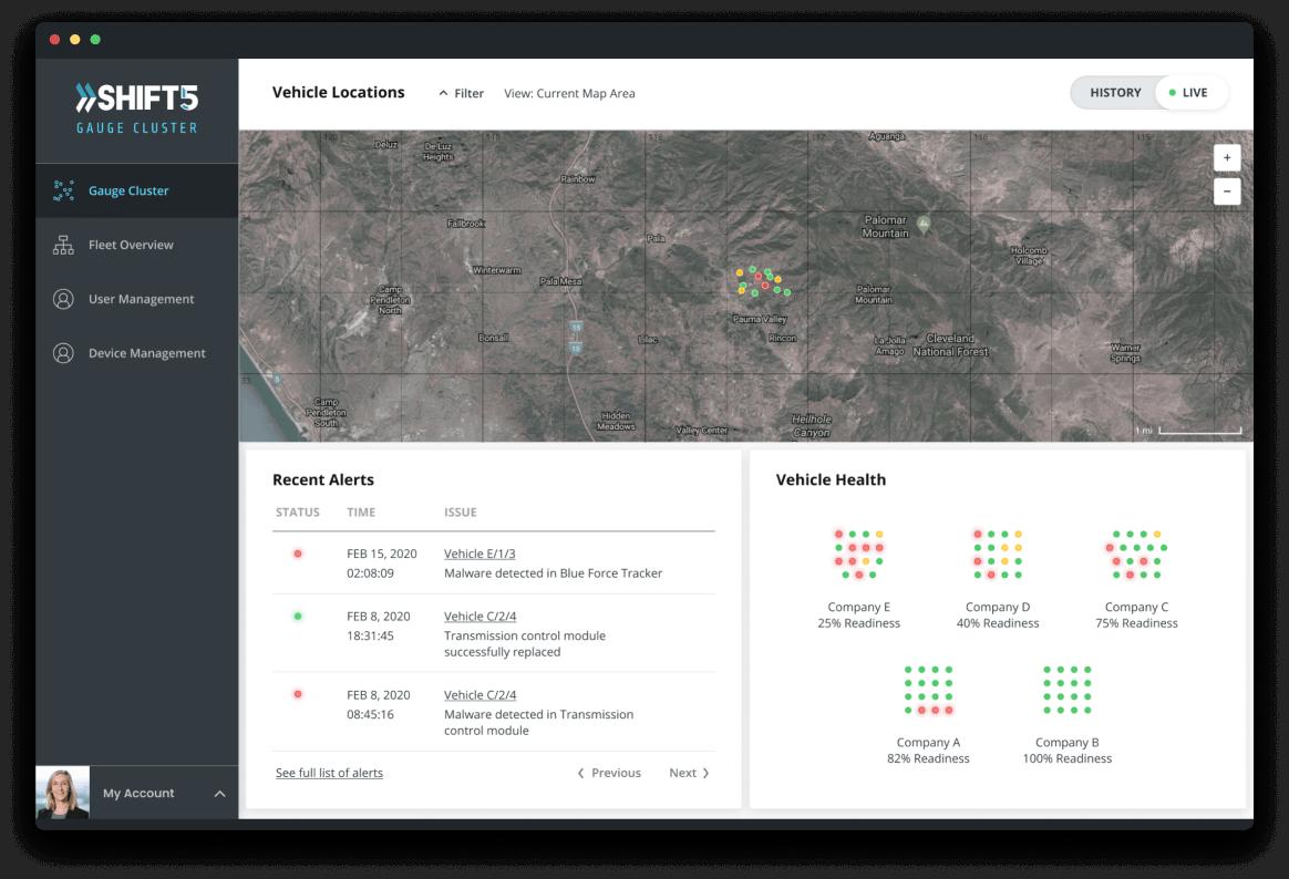 Gauge Cluster analytics dashboard