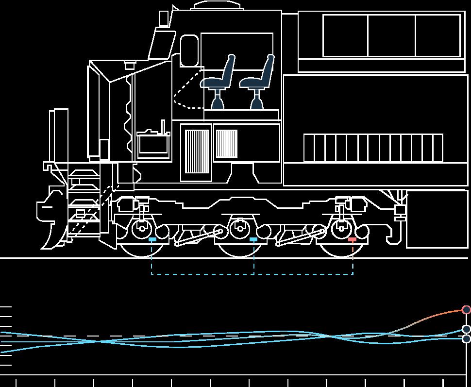 Train Profile